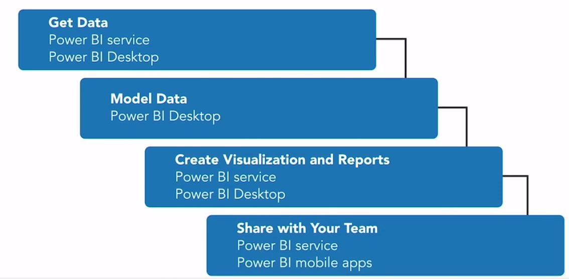 Power BI Design Steps 2